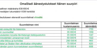 Omastadi tulokset itäinen 2019